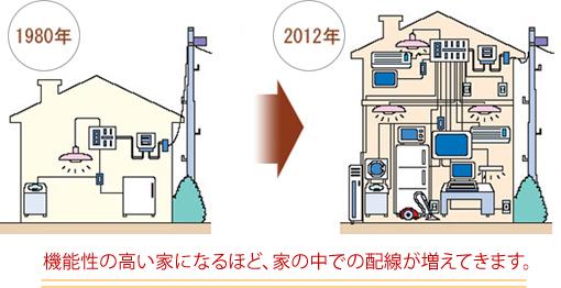 増える屋内配線