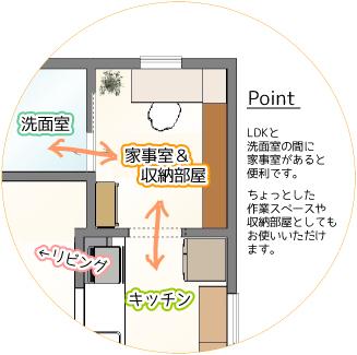家事室を作ろう 平面図