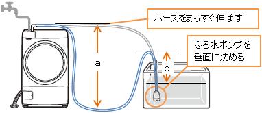 呉市 ノコリーユ 洗濯用ふろ水利用システム 浴室リフォーム