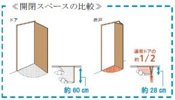 開閉スペースの比較