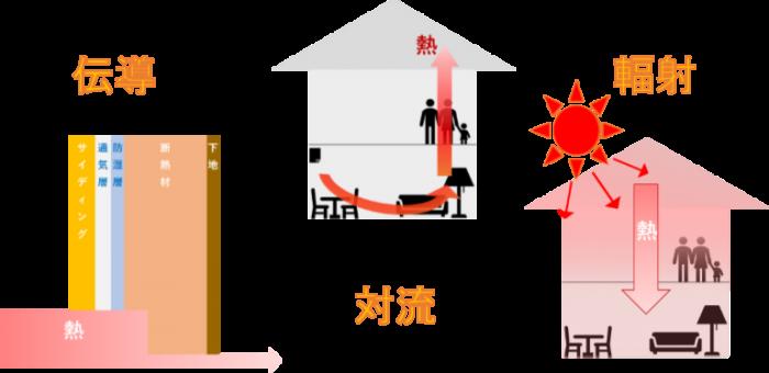広島県でセルロース断熱をするならオオサワ創研にお任せください!2