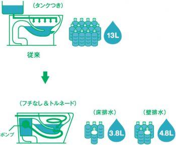 呉市 トイレ 節水量