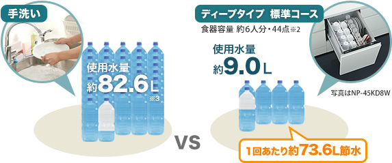 食器洗浄機 節水