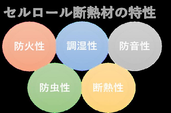 広島県でセルロース断熱をするならオオサワ創研にお任せください!8