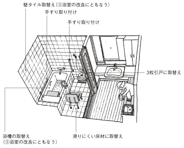 住宅リフォームを対象とした補助金や減税制度 ~バリアフリーリフォーム編②~