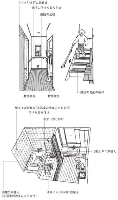 呉市 バリアフリーリフォーム