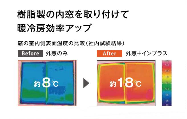 インプラス温度