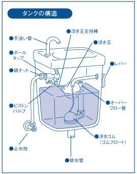 タンク内 構造