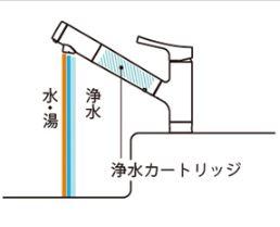 浄水器内蔵水栓
